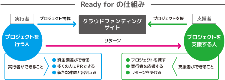 Ready for の仕組み